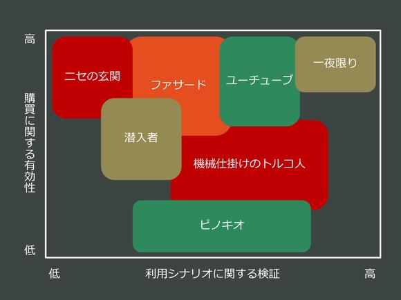 8つのプリトタイピングテクニック