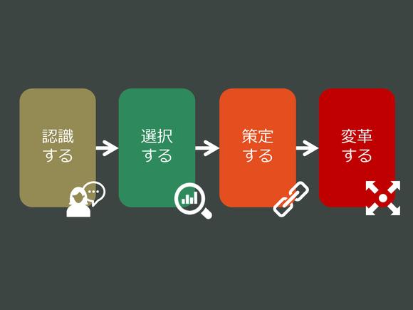 デジタルトランスファメーション推進に関する4つのステージ