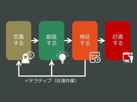 ハイブリッド型リーンスタートアップに関する4つのステージ