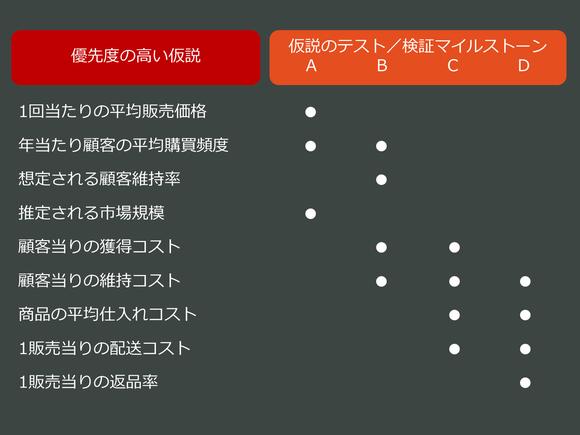 仮説のテスト/検証マイルストーン