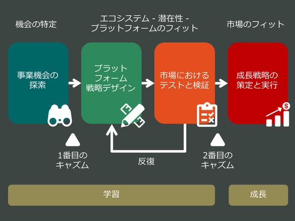 プラットフォームデザインに関する4つのステージ
