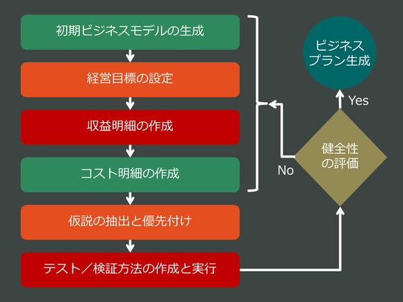 仮説指向計画法に関する6つのステップ
