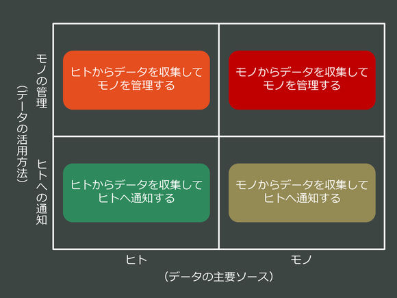 ヒト、モノ、データを結び付ける4つの基本的なサービスパターン
