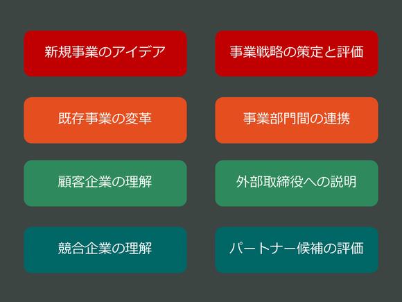 ビジネスモデルキャンバスに関する8つの活用領域