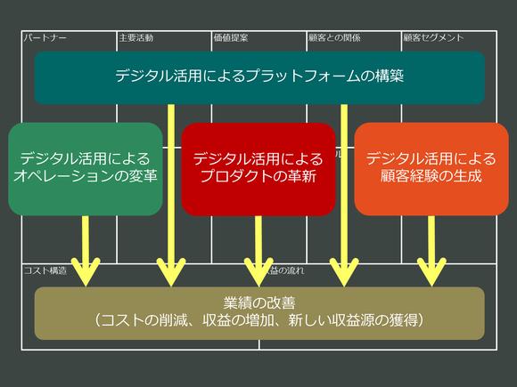デジタルトランスファメーションに関する4つのタイプ