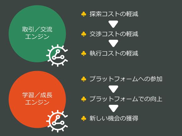 取引/交流エンジンと学習/成長エンジン