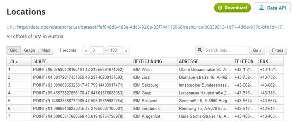 Data source: CC-BY-3.0: IBM Austria International Office Machines mbH