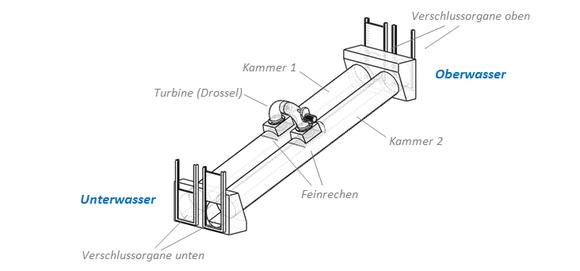 Aufbau der 2-Kammern-Organismenwanderhilfe