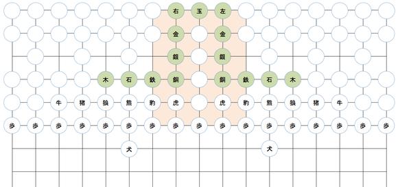 平安京の街路を格子の線で示した(横17路である)。うす茶色の部分が大内裏である。玉将を中央にして将の駒が連続して並ぶが、鉄将までが大内裏に入っている。七条以北の平安京(縦16路)が大大将棋の盤に対応することになる。
