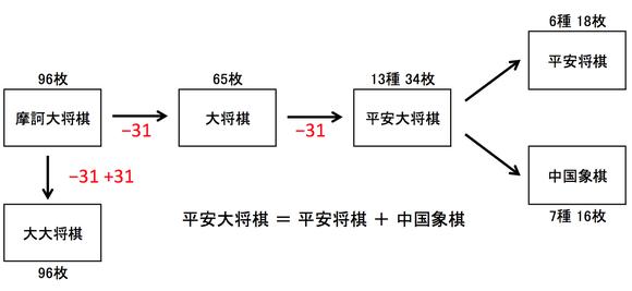 将棋の成立順。摩訶大将棋を起源の将棋として、31枚ずつ駒が取り除かれていく。