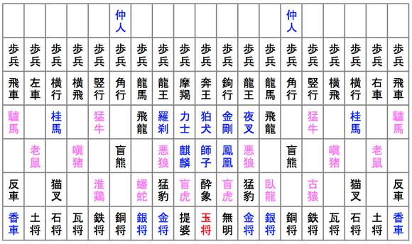 摩訶大将棋の初期配置。桃色は十二支(十二神将)の駒を示す。