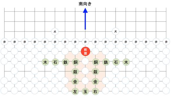 大大将棋と9世紀前半の平安京。前旗の駒は朱雀門の位置に置かれている。