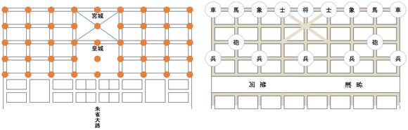 左)唐の長安の街路。赤丸は街路の交点を示す。右)象棋の初期盤面。