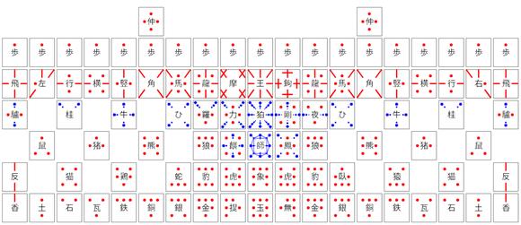 摩訶大将棋の駒の動き方