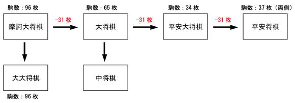 大型将棋の縮小化:摩訶大将棋から始まり、31枚単位で駒が減っていく。