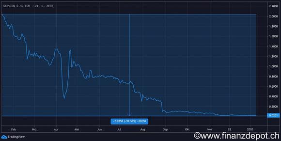 Aktienkurs der Senvion AG. Zeigt eine drohende Insolvenz an.