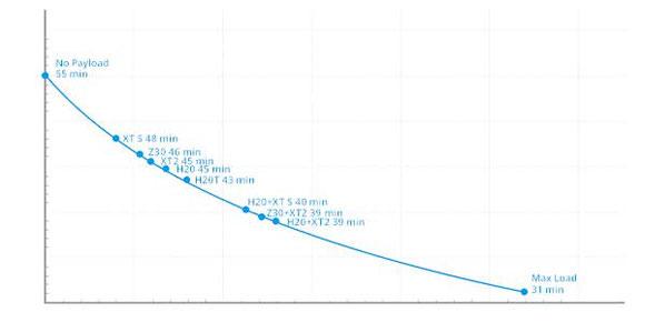 Grafica tiempos de vuelo Matrice 300 RTK