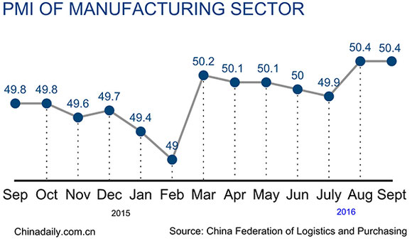 Graph of PMI manufacturing sector