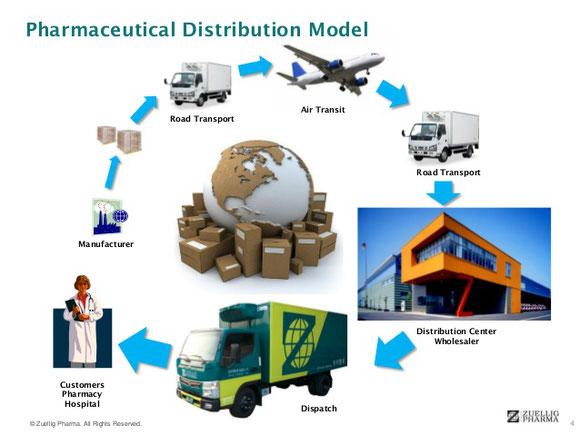 Model example of door-door pharma supply chain  -  courtesy Zuellig Pharma