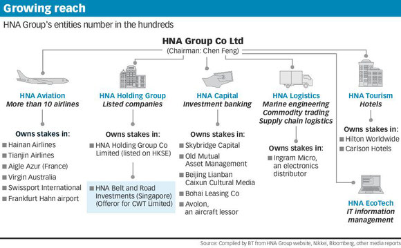 HNA's wide-spread conglomerate is constantly growing