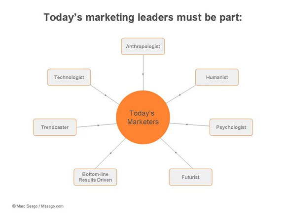 Today's marketing leaders