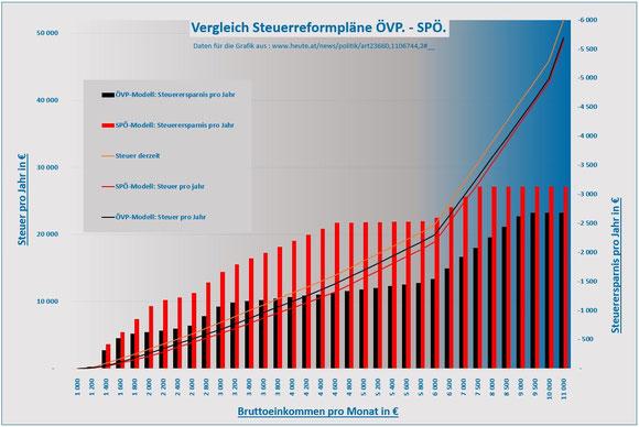 Eines haben die geplanten Modelle der SPÖ und ÖVP gemeinsam: Sie sind unverantwortlich unsozial.