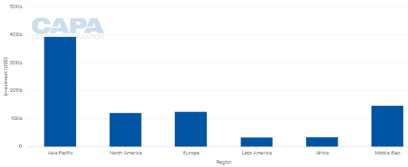 Projected Regional US$ Investment - courtesy CAPA