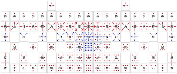 摩訶大将棋の駒の動き方(陰陽五行を考慮した場合)