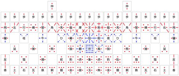 摩訶大将棋の駒の動き方(2014秋版)