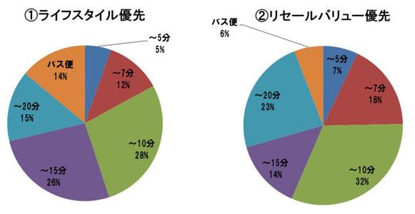 ライフスタイル優先派とリセールバリュー優先派の許容徒歩分数集計結果