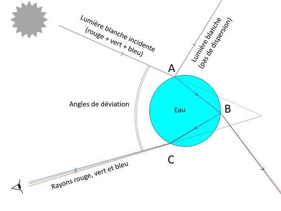 Rayon de lumière blanche dans une goutte d'eau (réflexion, réfraction, dispersion, arc-en-ciel)