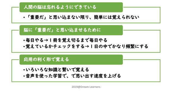 英単語暗記の学習法の概要と該当ページへのリンク