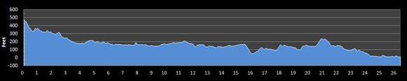 Altimetría del Maratón de Boston, fuente: findmymarathon.com