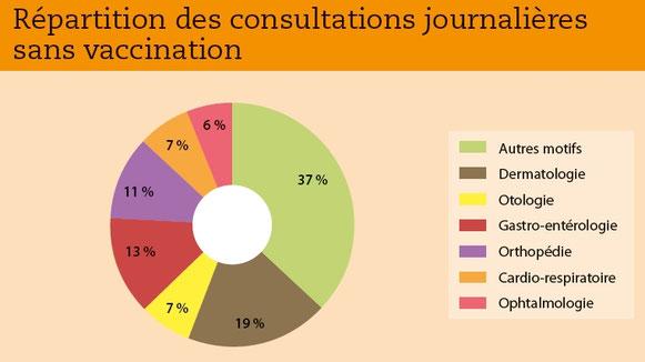 Source:  Klein A, Heripret D. Place de la dermatologie en consultation chez les carnivores domestiques. Point Vet, 2015: 353