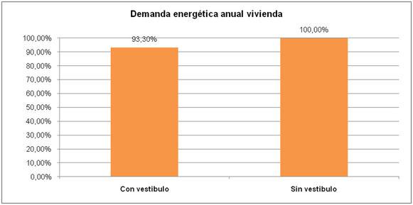 Comparativa demanda energética anual.