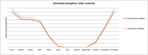 Demanda energética mes a mes