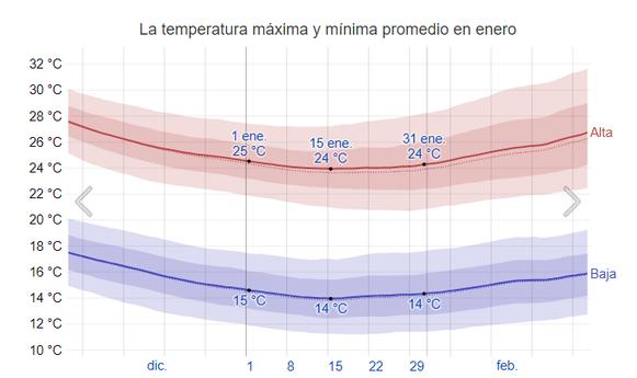 Fuente: https://es.weatherspark.com/m/105470/1/Tiempo-promedio-en-enero-en-Dub%C3%A1i-Emiratos-%C3%81rabes-Unidos