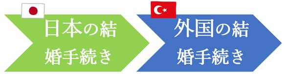 日本先行で、トルコ人との結婚手続き