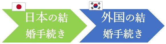 日本先行で、韓国人との結婚手続き
