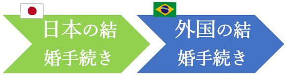 日本先行で、ブラジル人との結婚手続き