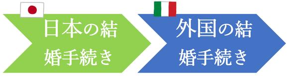 日本先行で、イタリア人との結婚手続き