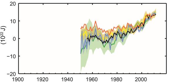 Zunahme Energiegehalt Ozean