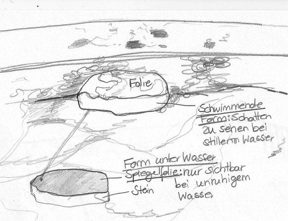 Skizze mit Unterwasseransicht