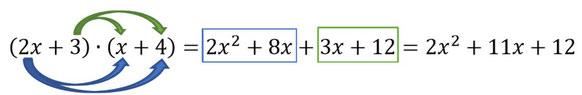 Ausführliche Erklärung, wie zwei Klammern richtig miteinander multipliziert werden