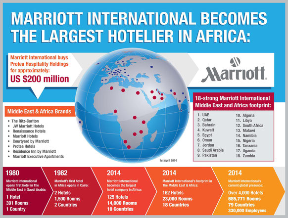 Marriott Becomes The Largest Hotel Company In Africa