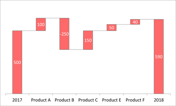 Waterfall Chart Light
