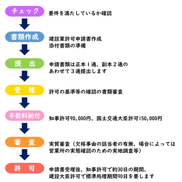 静岡県浜松市の行政書士ふじた国際法務事務所です。静岡県の建設業許可申請手続きなら行政書士ふじた国際事務所へ。
