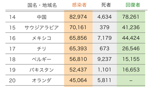 NHKによる世界の新型コロナウイルス感染者データ