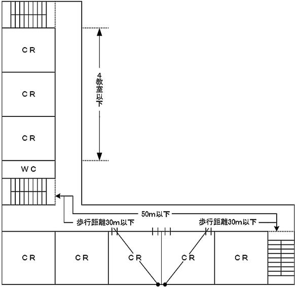 図3-1-5 令別表第1(7)項に掲げる防火対象物で避難器具を設置しないことができる場合 学校 減免 特例