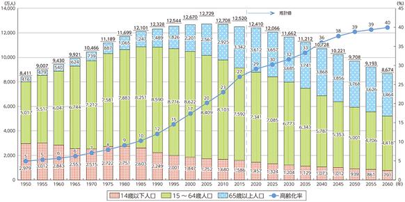 出典:総務省(平成28年版 情報通信白書|人口減少社会の到来)